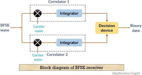 BFSK coherent detection 1