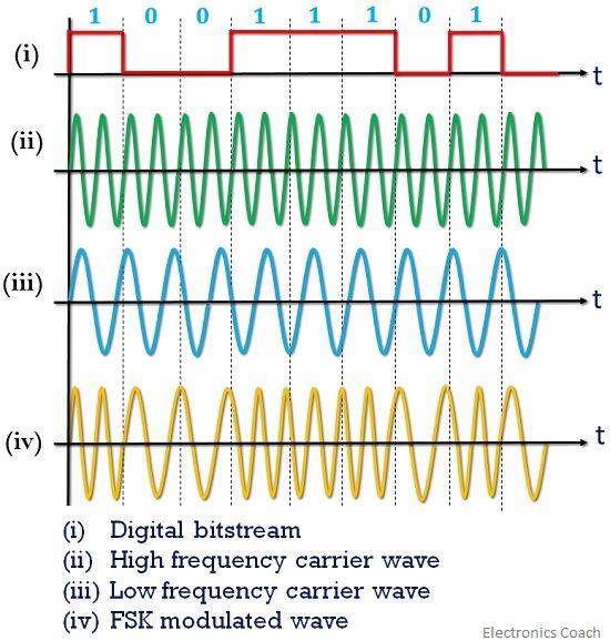 FSK modulated waveform 1