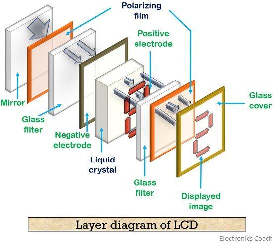 LCD layer diagram