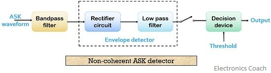Non-coherent ASK detector