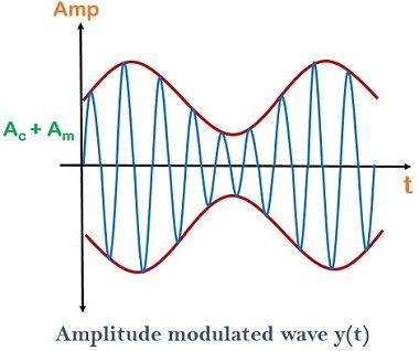 amplitude modulate wave 1
