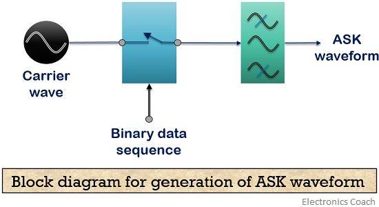 block diagram for generation of ASK waveform