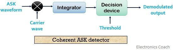 coherent ASK detector