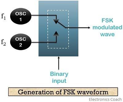 generation of FSK waveform