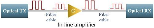 inline optical amplifier configuration