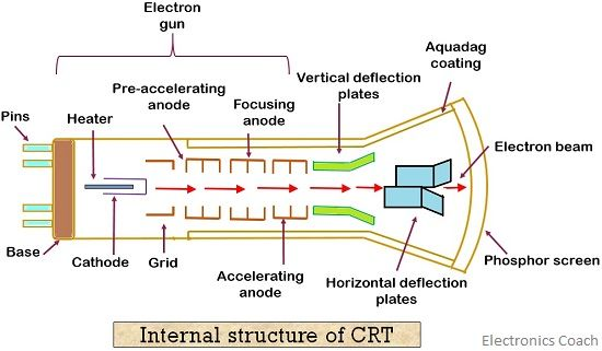 internal structure of crt.