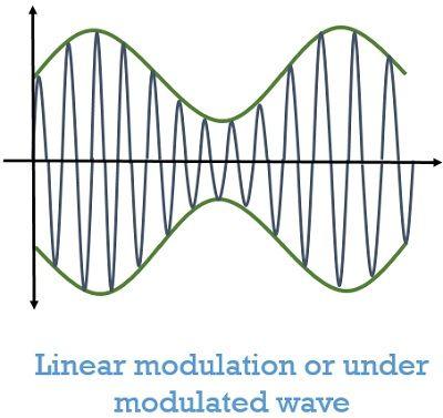 linear amplitude modulation