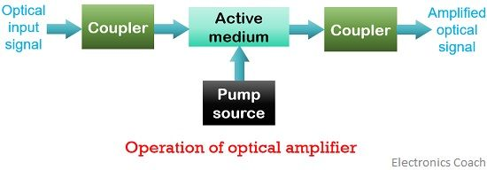 operational of optical amplifier
