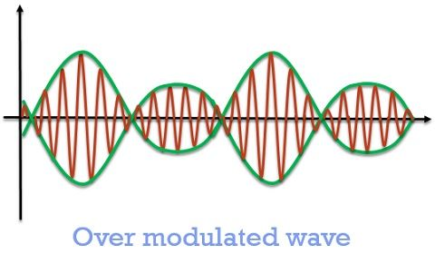 over modulated wave in amplitude modulation