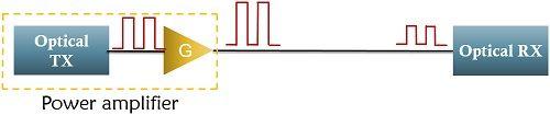 power amplifier configuration for optical amplifier