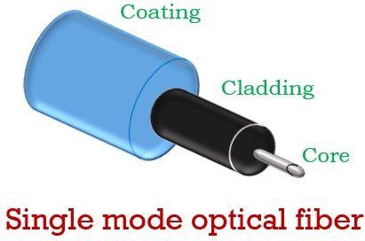 single-mode optical fiber 11