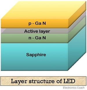 structure of LED