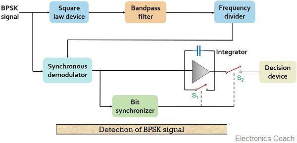 BPSK demodulation