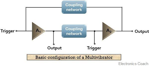 Basic configuration of a multivibrator