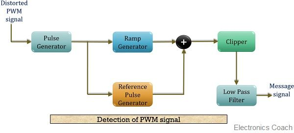 Block diagram for detection of PWM signal