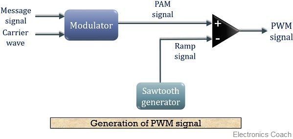 Block diagram for generation of PWM signal