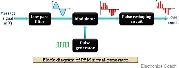 Block diagram of PAM generator