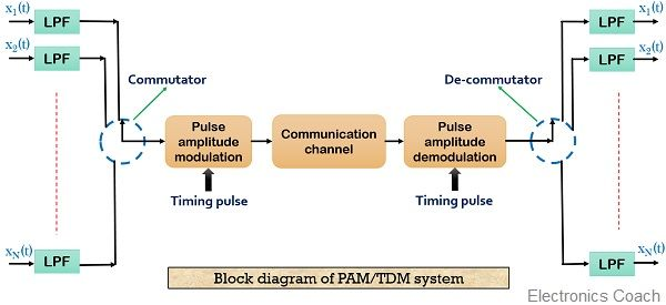 Block diagram of TDM system