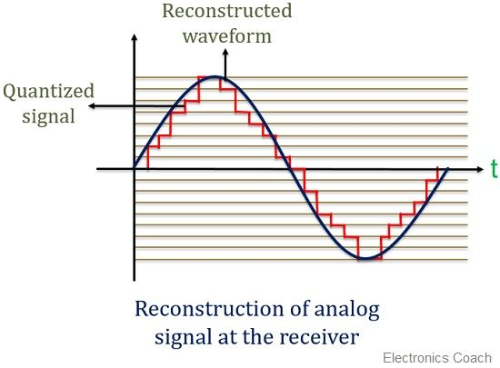 Recontruction of analog signal at PCM receiver