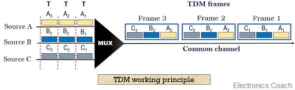 TDM system working principle
