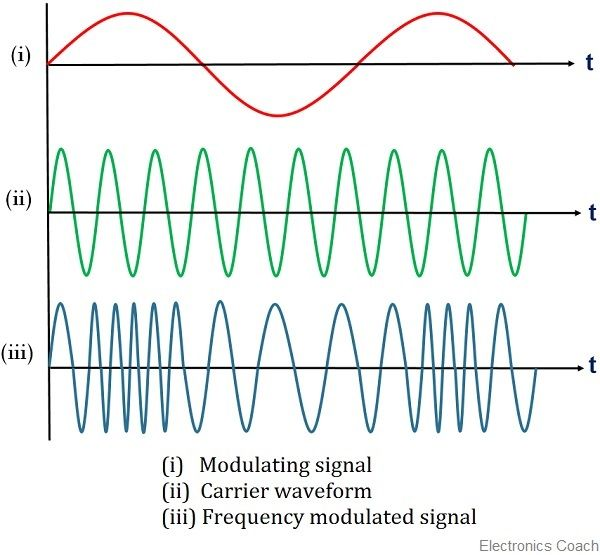 Waveform for frequency modulation