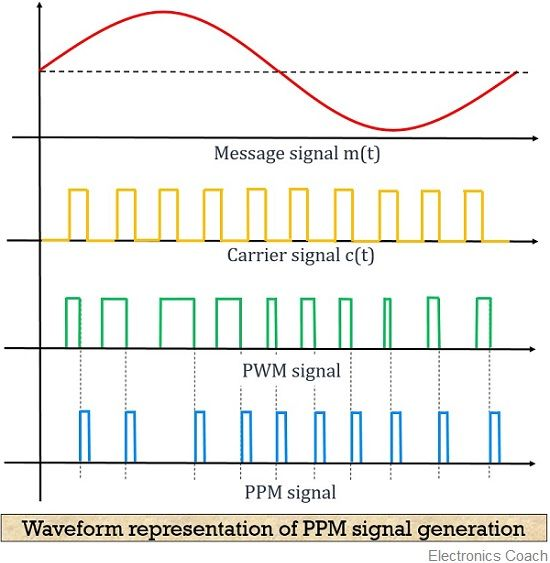 Waveform representation of PPM signal