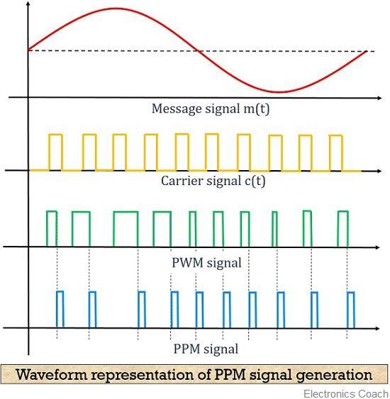 Waveform representation of PPM signal