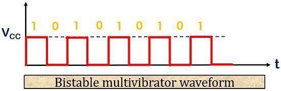 bistable multivibrator waveform