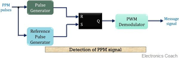 block diagram for PPM signal detection