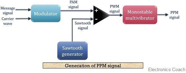 block diagram for PPM signal generation
