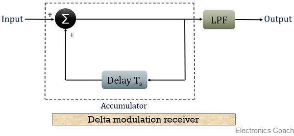 block diagram for delta modulation receiver