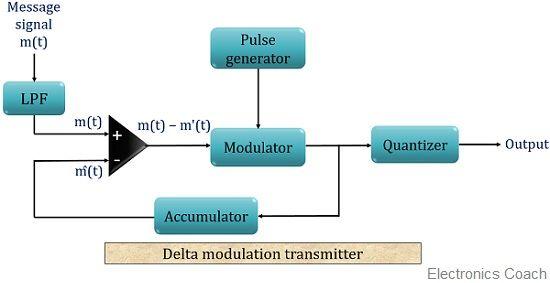 block diagram for delta modulation transmitter