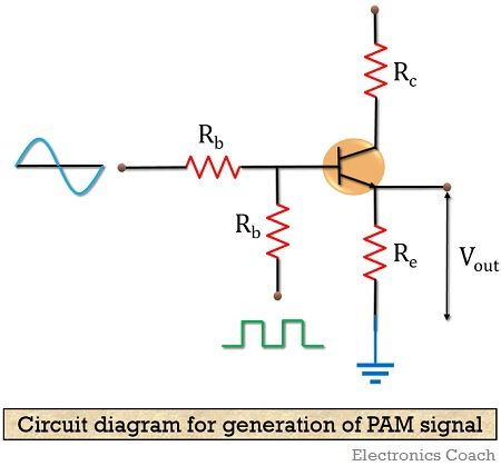 circuit diagram for generating PAM signal