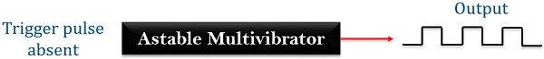 configuration of astable multivibrator