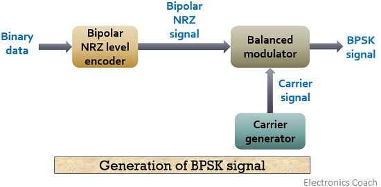 generation of BPSK signal