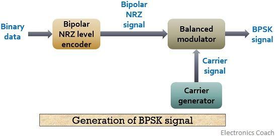 what is phase shift keying psk bpsk modulation bpsk. Black Bedroom Furniture Sets. Home Design Ideas