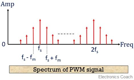 spectrum of PWM signal