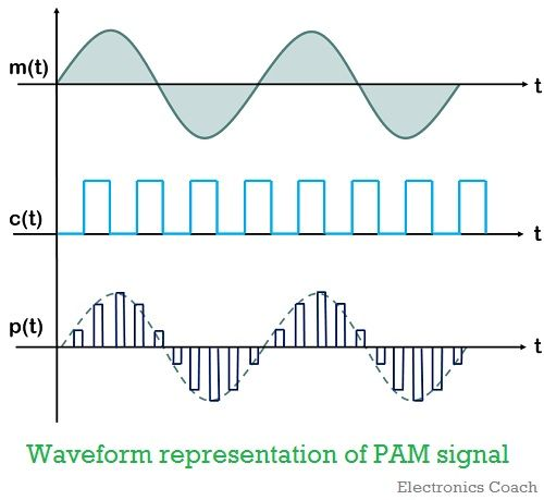 waveform representation of PAM signal