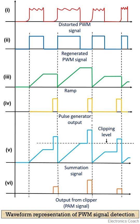 waveform representation of PWM signal detection