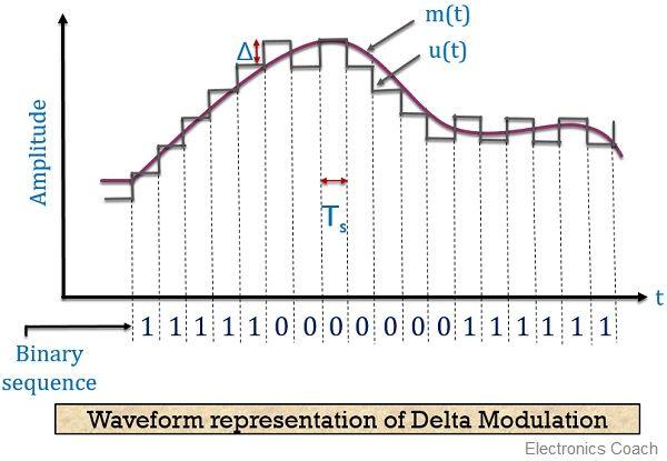 waveform representation of delta modulation