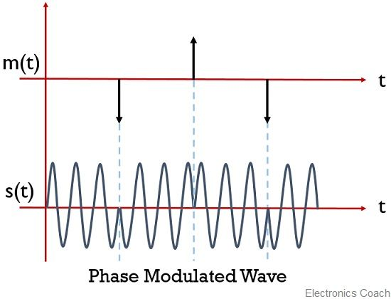 digital signal phase modulation