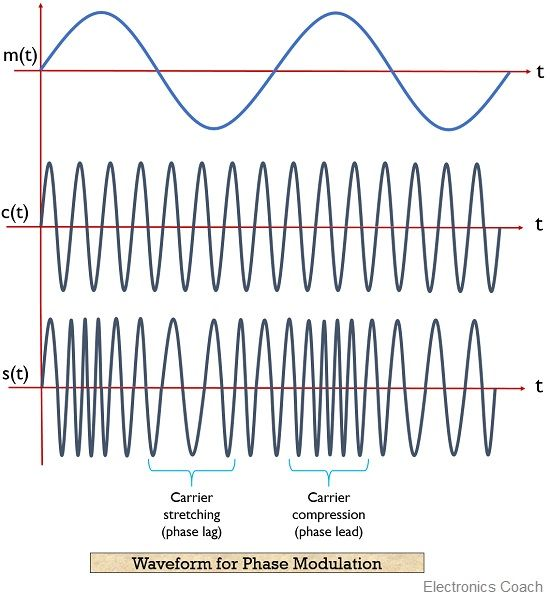 phase modulated waveform