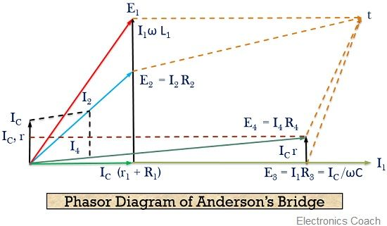 phasor diagram of anderson's bridge