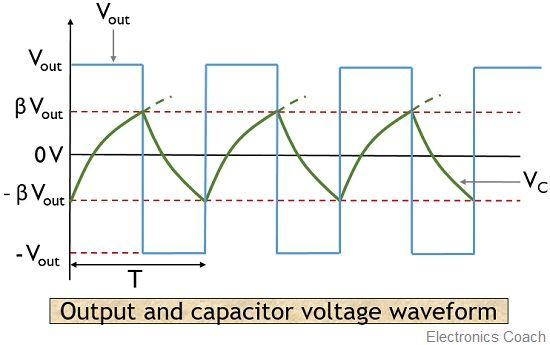 voltage waveform of op-amp relaxation oscillator
