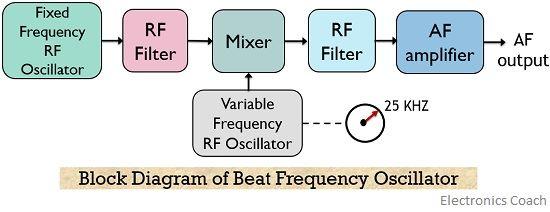 block diagram of beat frequency oscillator
