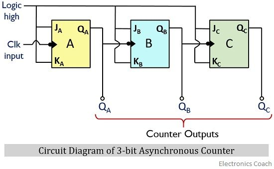 circuit diagram of 3-bit asynchronous counter