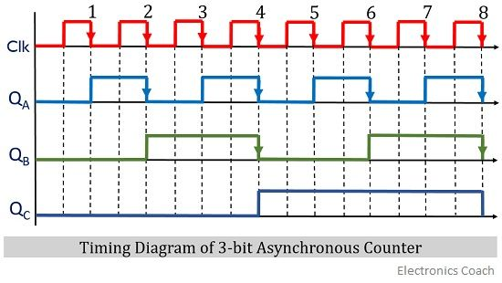 timing diagram of asynchronous counter