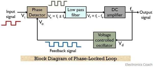 block diagram of phase-locked loop