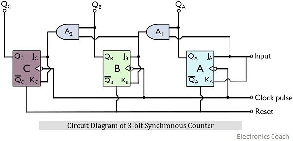 circuit diagram of 3-bit synchronous counter