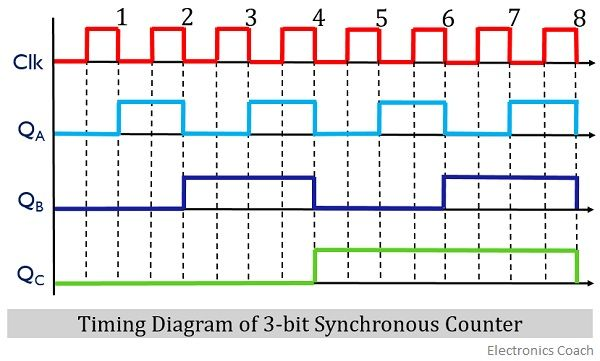 timing diagram of synchronous counter